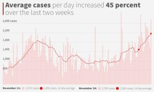 average-daily-coronavirus-cases-in-alabama-reach-new-highs-as-hospitalizations-surge